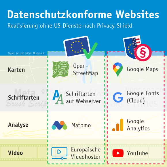 Alternativen zu Google Diensten